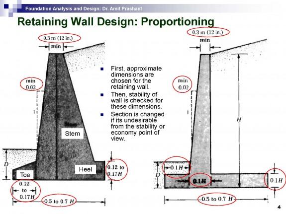 wwwsefindiaorg View topic Stone Retaining Wall Design