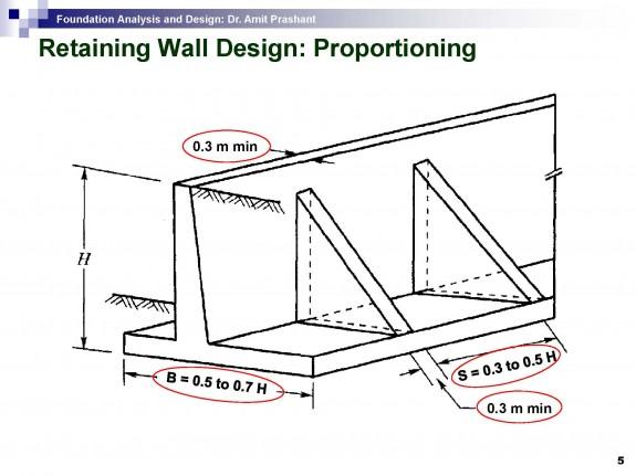 Www.Sefindia.Org :: View Topic - Stone Retaining Wall Design