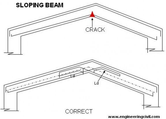 Wwwsefindiaorg View Topic Sloped Roof Design